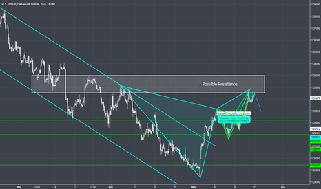 USDCAD: USDCAD - 4H - Next resistance coming up (Gartley/Butterfly)