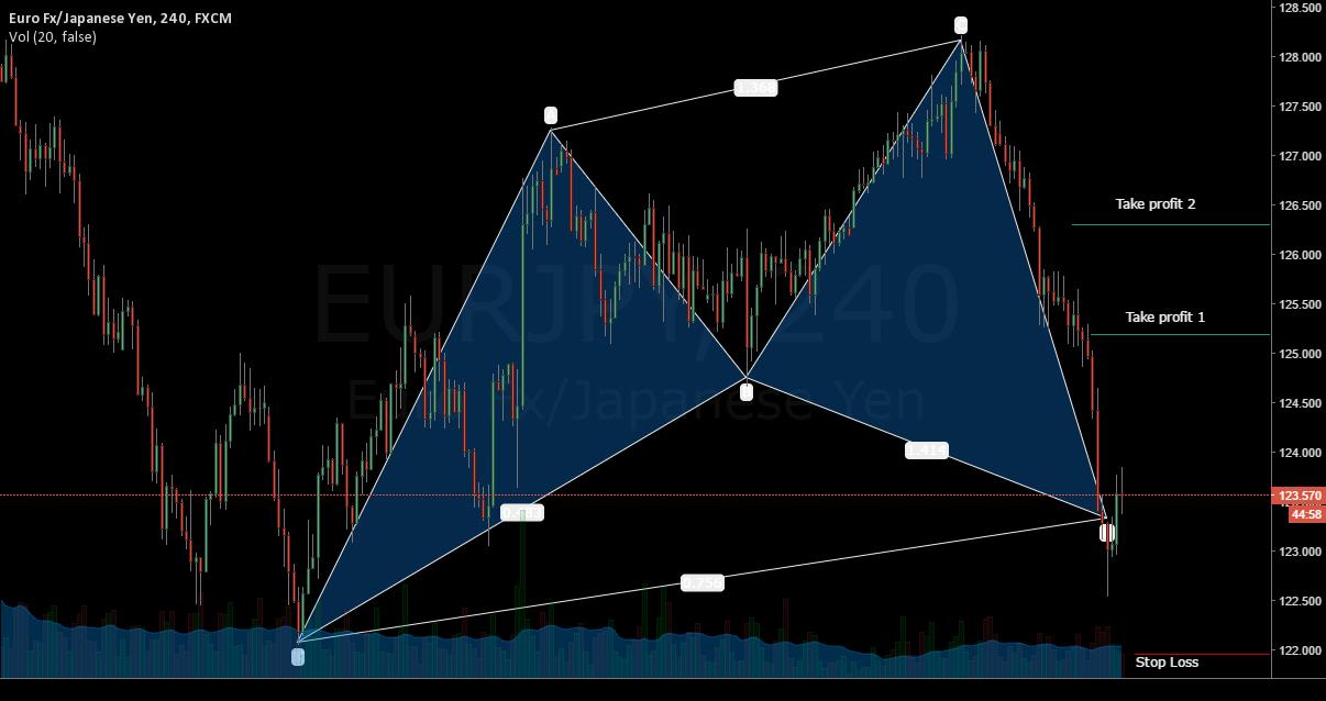 Cypher Bullish Pattern in EUR - YPJ