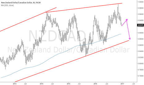 NZDCAD: NZDCAD: Let us overhaul the sell possibilities
