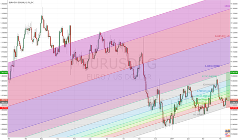 EURUSD: Euro  Alım