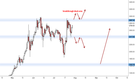 BTCUSD: Bubble is over, or the revolution just begun ?