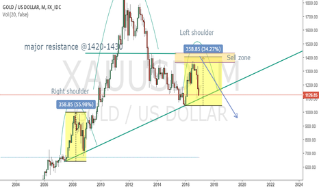 XAUUSD: The Big Short 2 (H&S)