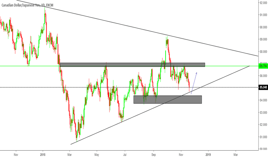 CADJPY: CAD/JPY Technical Analysis!
