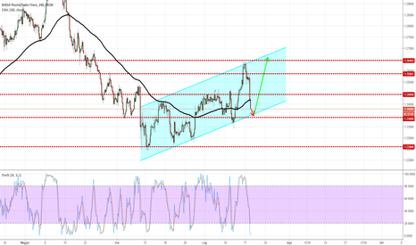 GBPCHF: GBP/CHF - Canale rialzista