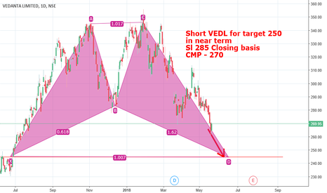 VEDL: VEDL - Shorting candidate