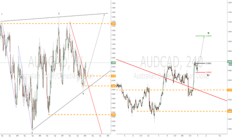 AUDCAD: Simple abc