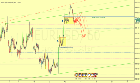 EURUSD: Trap market scheme being constructed