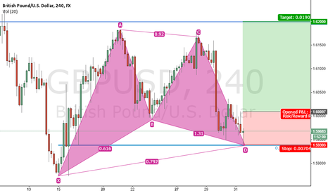 GBPUSD: 4H Bullish Gartley