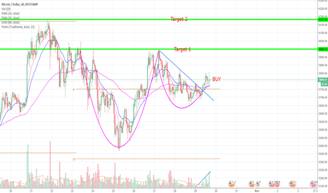 BTCUSD: btcusd positional cup & handle trade setup