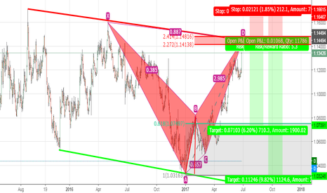 EURUSD: EURUSD NEW APPROACH- SELL 1,145