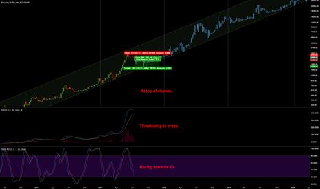 BTCUSD: BTC/USD: Short term bearish, med/long term bullish