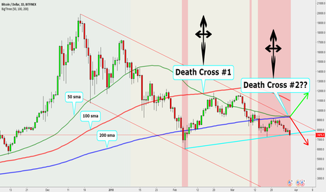 BTCUSD: BITCOIN IS NEARING THE 2ND 'DEATH CROSS' ON THE CHARTS!