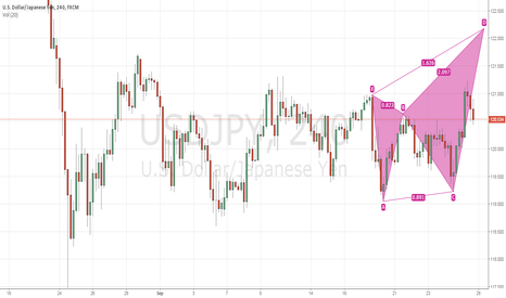 USDJPY: USDJPY 4Hr Bearish Butterfly