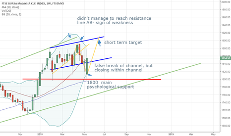 FBMKLCI: klci wk20 180518 - short term bullish