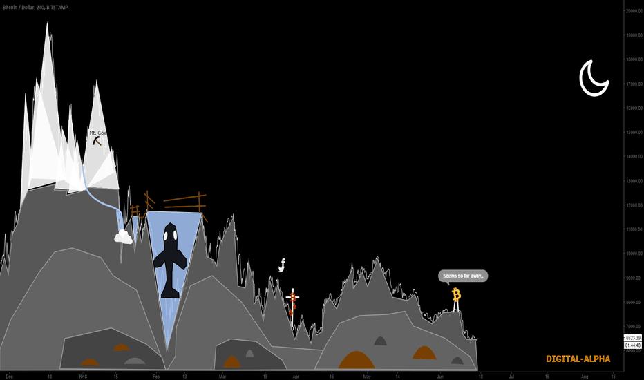 BTCUSD: Chapter 1: Ominous Mt. Gox
