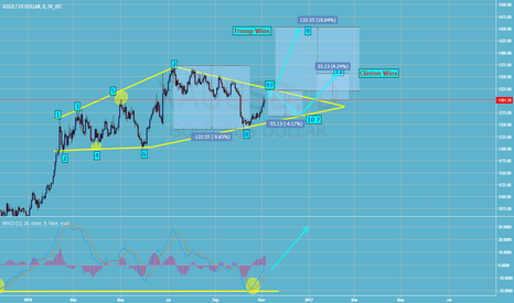 XAUUSD: Bullish Diamond Pattern in Gold