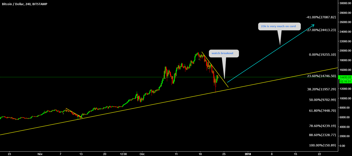 BTCUSD 25k Is very much on card