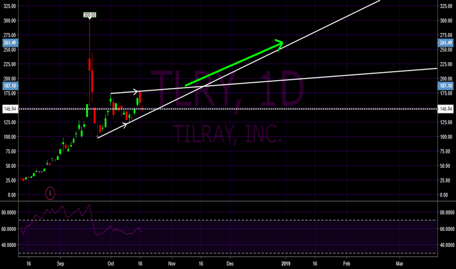 TLRY: Tilray to $260+ by end of 2018 TLRY Long