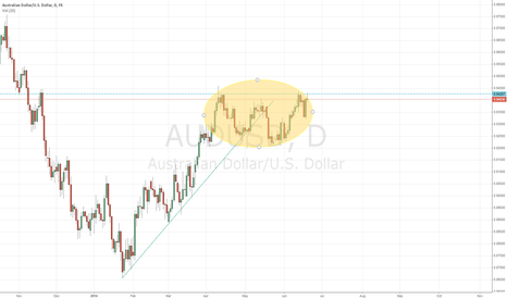 AUDUSD: AUDUSD Daily Double Top