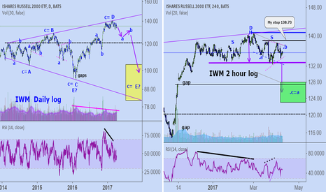 IWM: IWM: are we in an expanding triangle?
