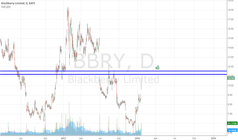 BBRY: Basic BBRY Supply Zone