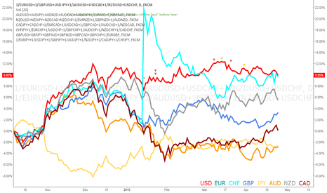 1/EURUSD+1/GBPUSD+USDJPY+1/AUDUSD+USDCAD+1/NZDUSD+USDCHF: What are the Critical Dates for Greece and the Euro?