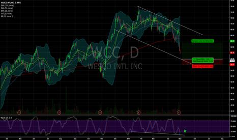 WCC: $WCC