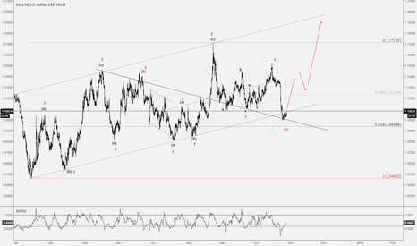 EURUSD: Pre-FOMC: Waves and Numbers