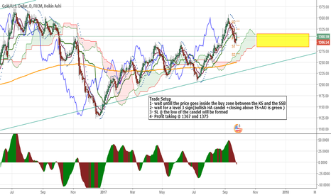 XAUUSD: one more condition and ill go long with Gold for 1367/1375