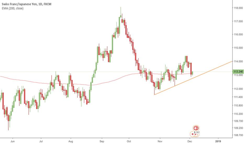 CHFJPY: CHFJPY - Another buy. Another Try.
