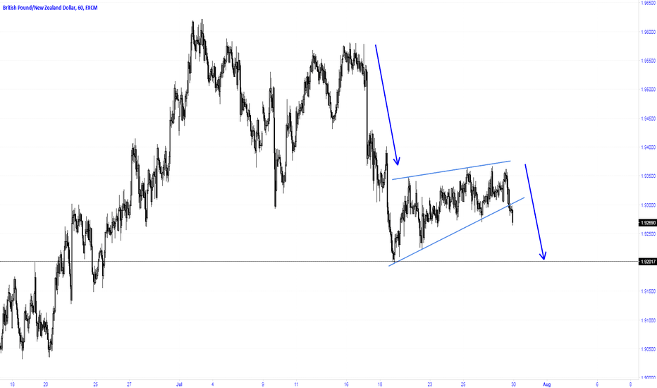 GBPNZD: Breakout of a wedge