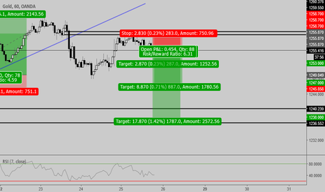 XAUUSD: Short Gold on the pullback