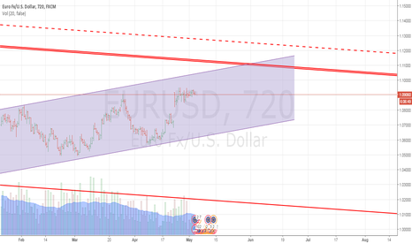 EURUSD: Short Euro @ 1.0906