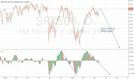 SPX500: Are you ready?