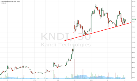 KNDI: Bouncing off the support line today