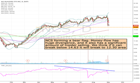 NCS: NCS- Short from 14.63 to 12.3