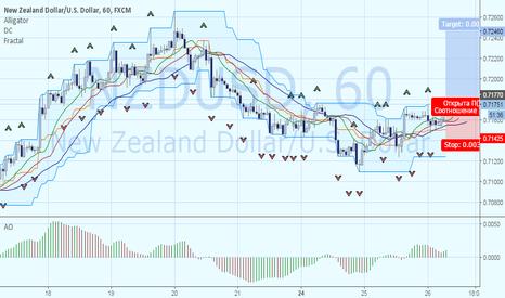 NZDUSD: Покупка NZDUSD. Цель – 0.7246.