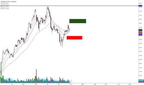 AMBA: AMBA pre earnings analysis