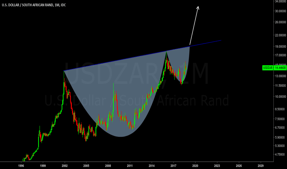 USDZAR: USDZAR - BLACK COFFEE?? DIAMOND?