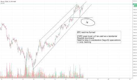 BTCUSD: BTC -neckline formed