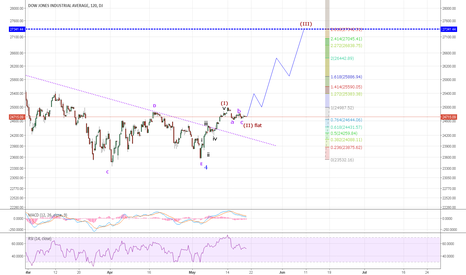 DJI: DJI: The 200 points gap up make it a possibility that wave 2