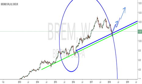 BRE Stock Price and Chart — MIL:BRE — TradingView