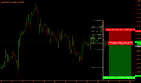GBPUSD: GbpUsd Short term short trade