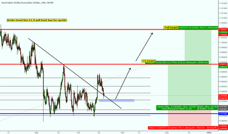 AUDCAD: 61.8 pull back and break of trend line buy opportunity