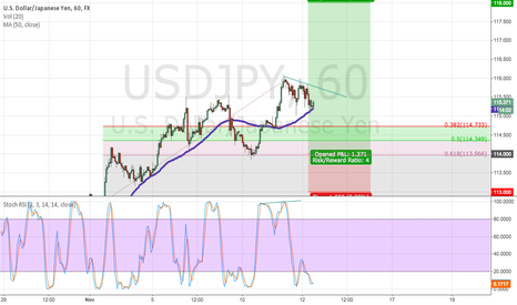 USDJPY: Bearish Divergence