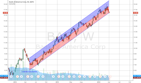 BAC: This is as clear of a trend as you can get