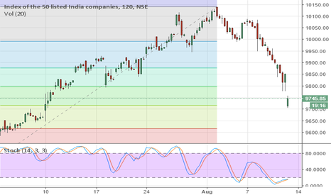 NIFTY: Nifty - Finally the Much awaited correction arrives.