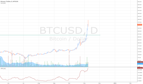 BTCUSD: To the moon