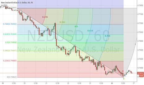 NZDUSD: SUGGEST FOR NZDUSD