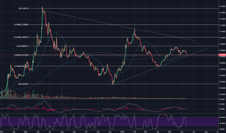 ETHXBT: DIGITAL ALPHA UPDATE ETH - whETHER or not a bounce?
